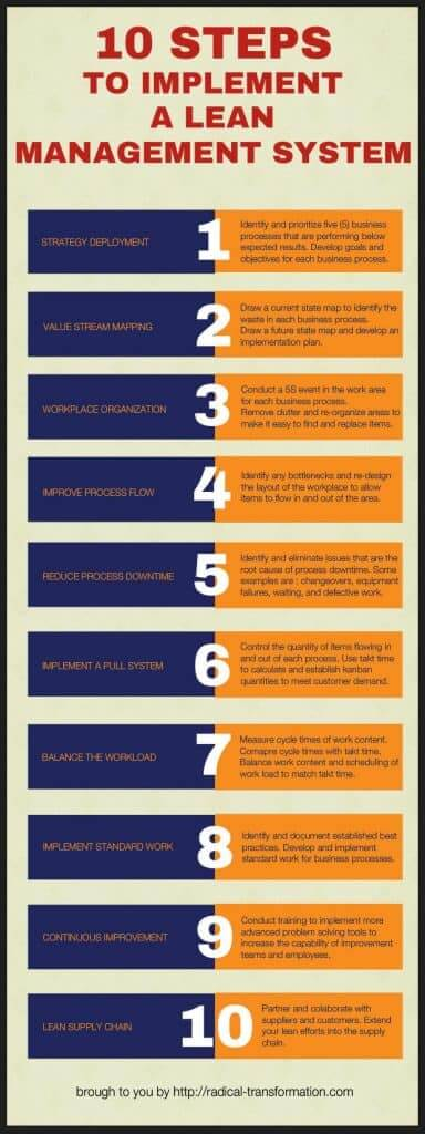 10 Step Lean Training and Implementation Model