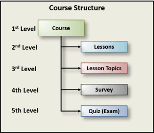 lean training course structure