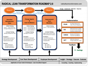 10 Step Training & Implementation Roadmap