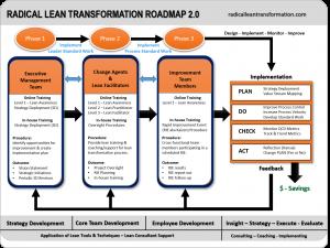 radical lean transformation